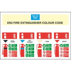 Know Your Fire Extinguisher
